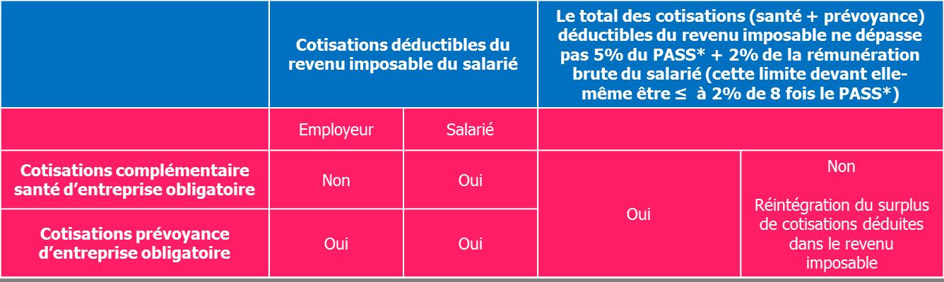 Regime Social Et Fiscal Des Cotisations Sante Et Prevoyance D Entreprise