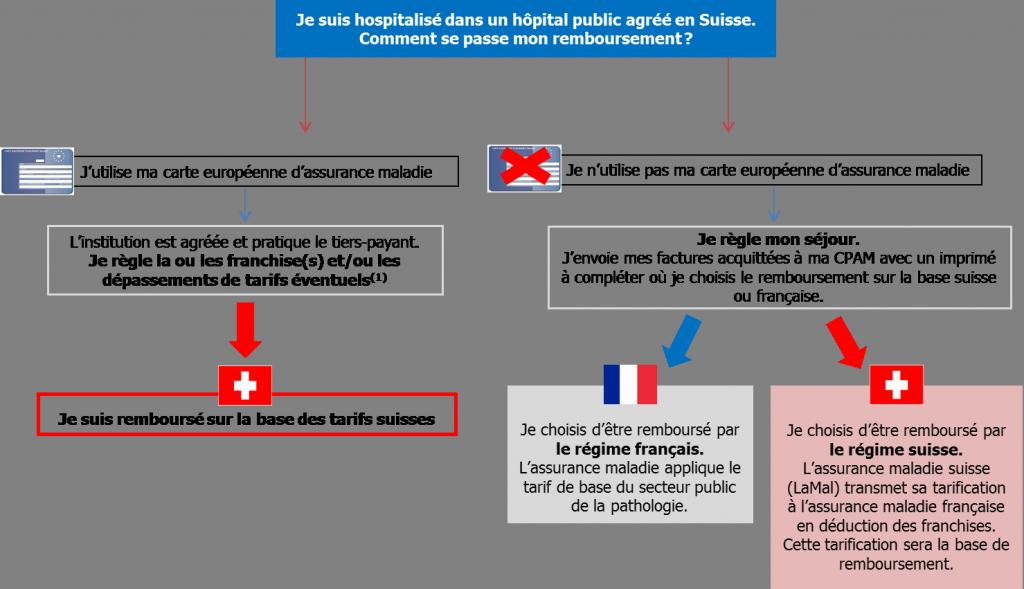 urgence médicale en suisse