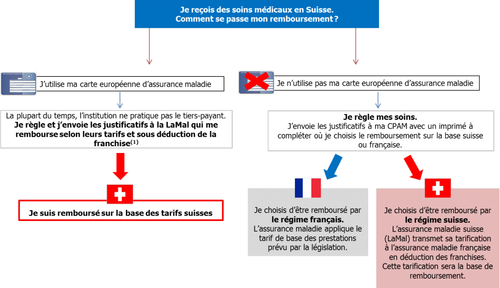 exemple soins médicaux suisse